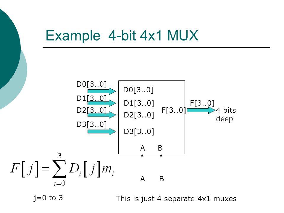 Example 4-bit 4x1 MUX D0[3..0] D0[3..0] D1[3..0] D1[3..0] F[3..0]